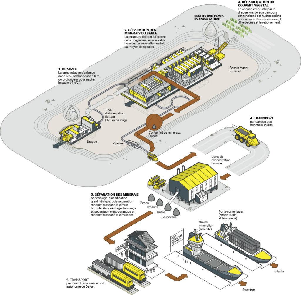 Infographie Process GCO